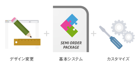 セミオーダーパッケージシステム